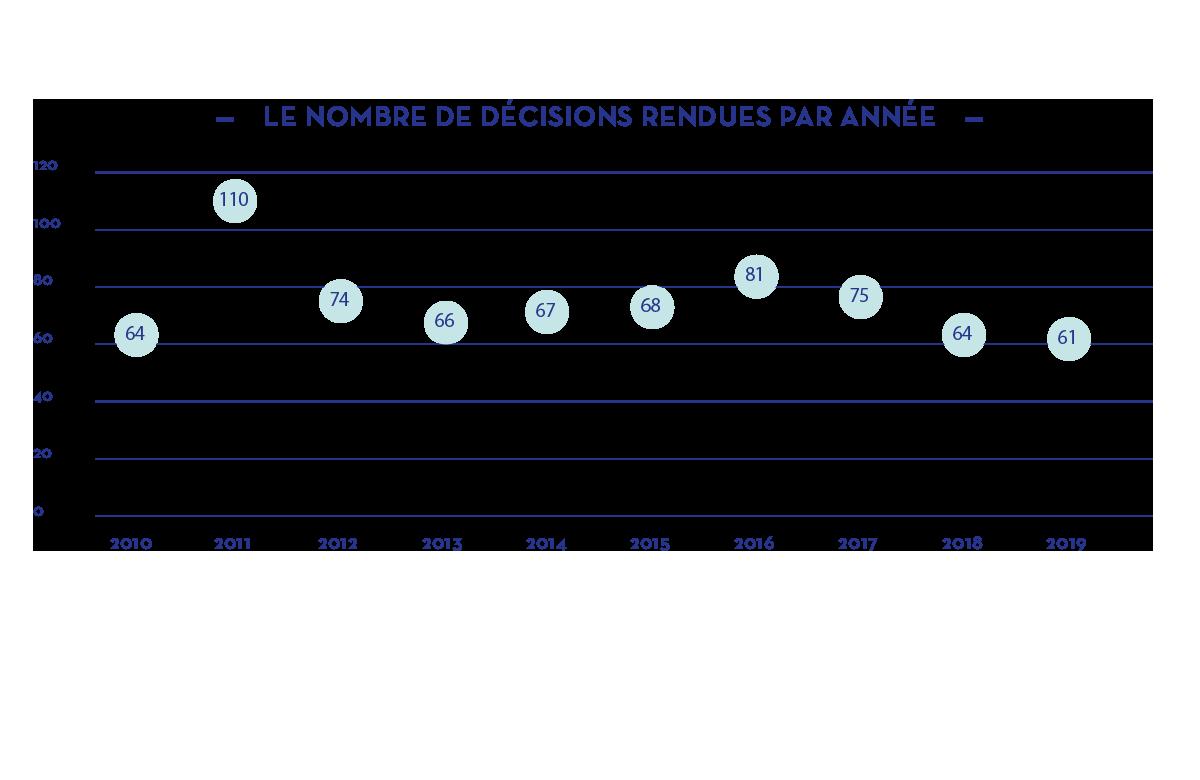 Le nombre de décisions rendues par année