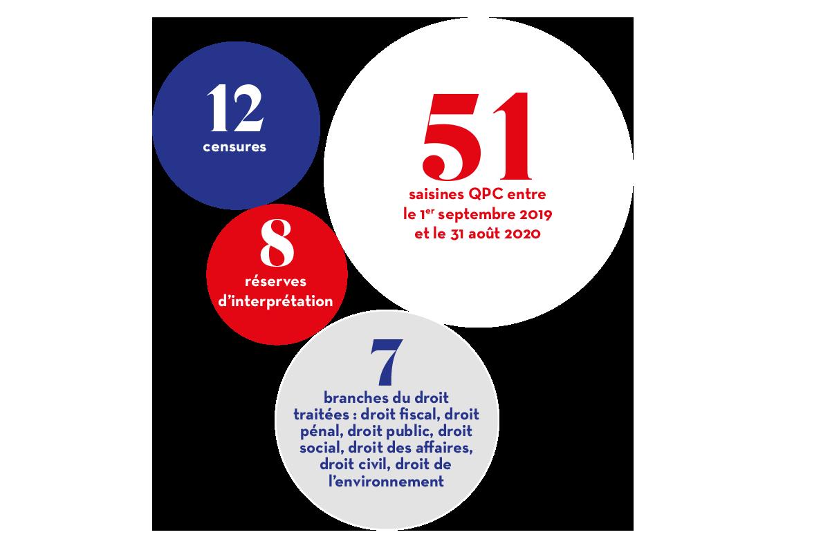 51 saisines QPC entre le 1er septembre 2019 et le 31 août 2020